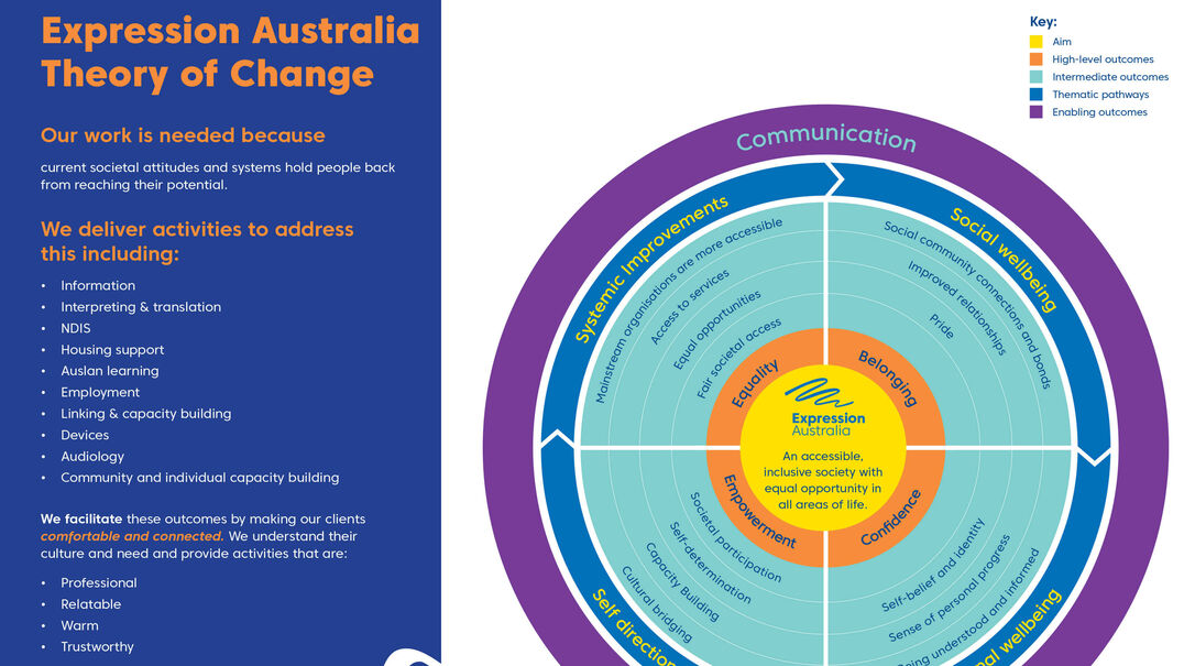 A segment of Expression Australia's Theory of Change.